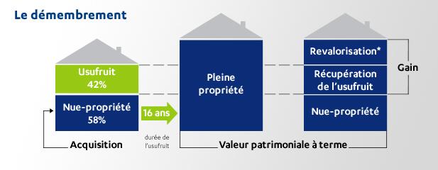 schéma du le démembrement de propriété
