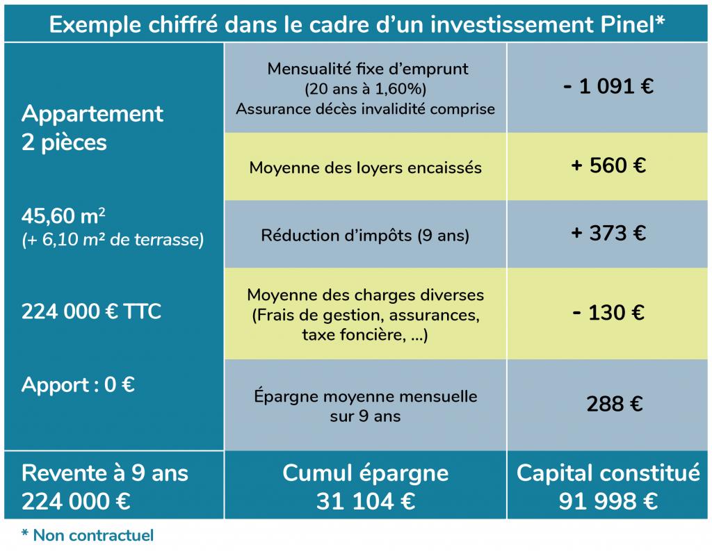 Exemple chiffré investissement Pinel